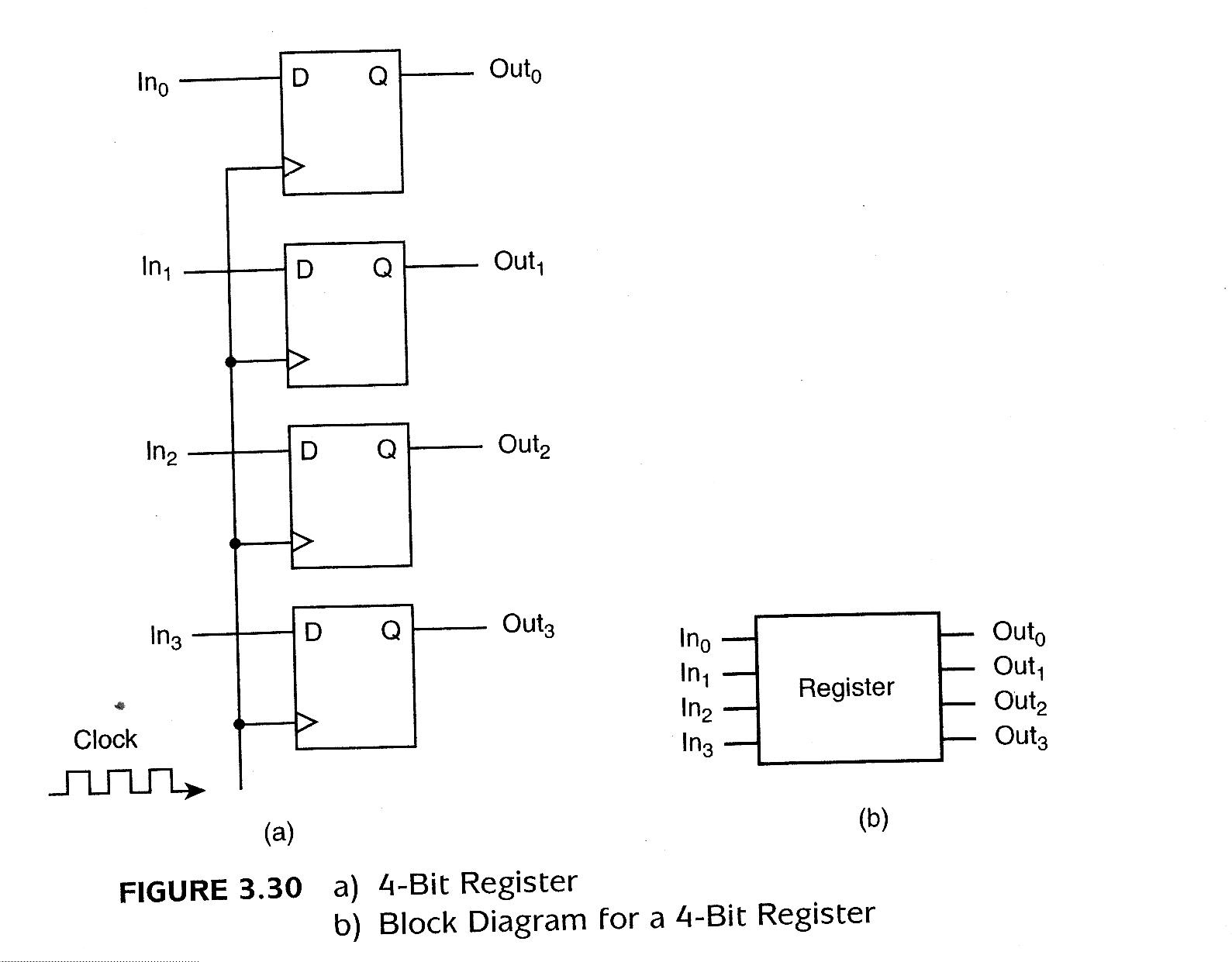 Null Lobur Figures 1 Bit Alu Block Diagram Figure 330 A 4 Register