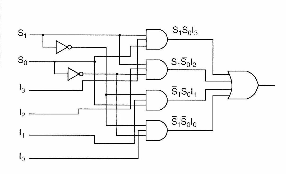 logic diagram 4 x 3 memory