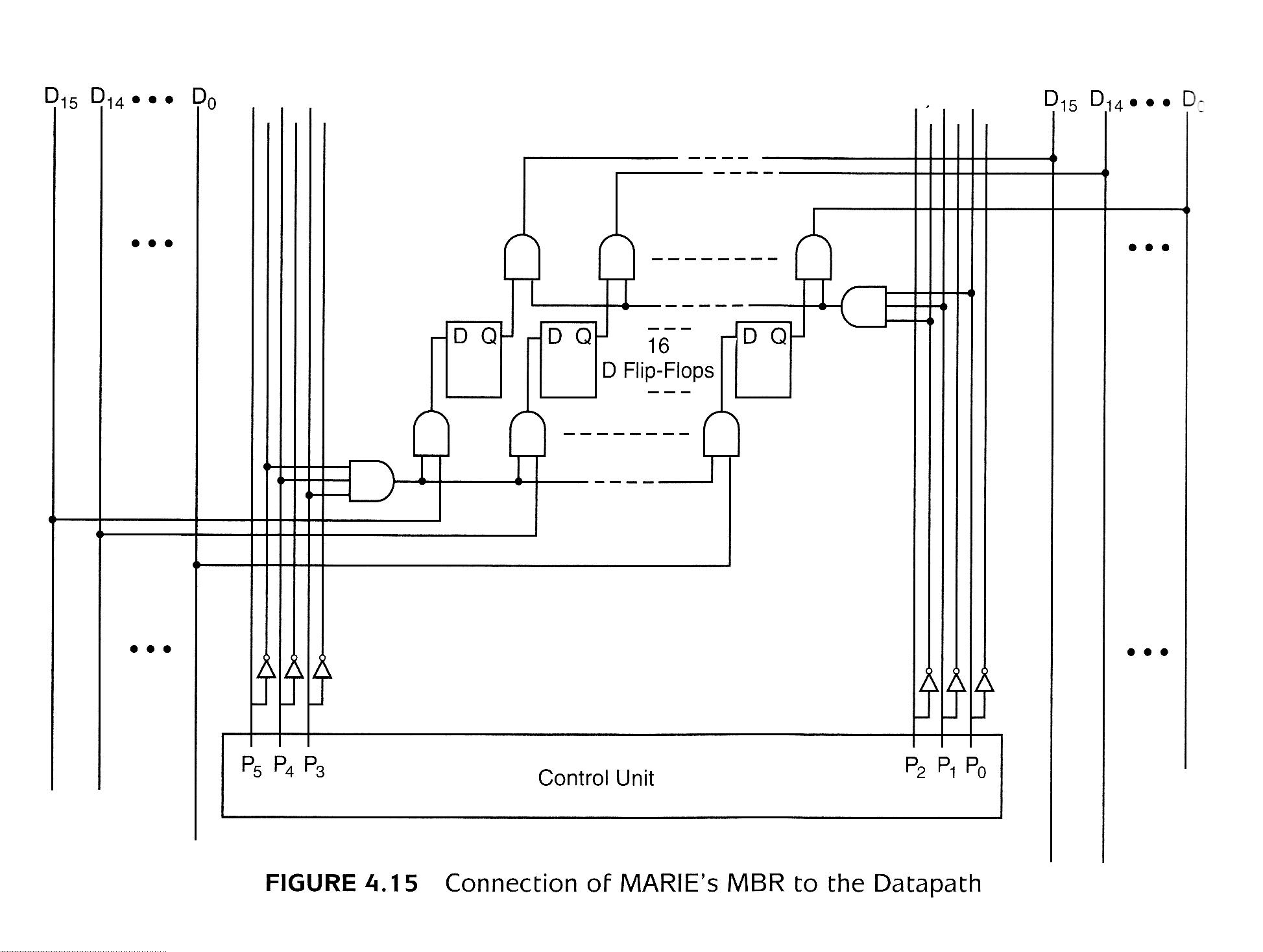 Figure 4.16 Timing Diagram for the Microoperations of MARIE's Add  Instruction · Figure 4.17 Hardwired Control Unit · Figure 4.18 Partial  Instruction Decoder ...