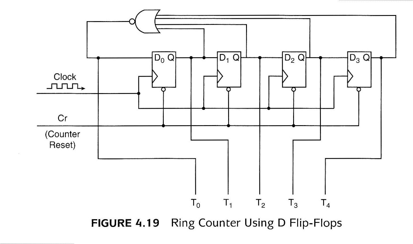 Figure 4.19 Ring Counter Using D Flip-Flops