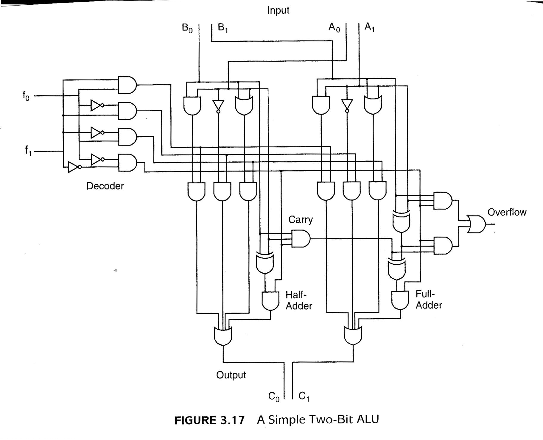 Null Lobur Figures Logic Diagram Half Adder Figure 317 A Simple 2 Bit Alu